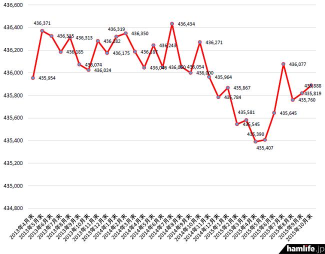 2013年4月末から2015年10月末までのアマチュア局数の推移