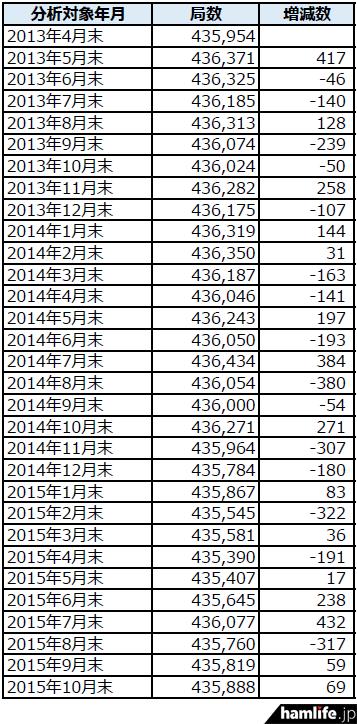 soumusyo-toukei-201510-2