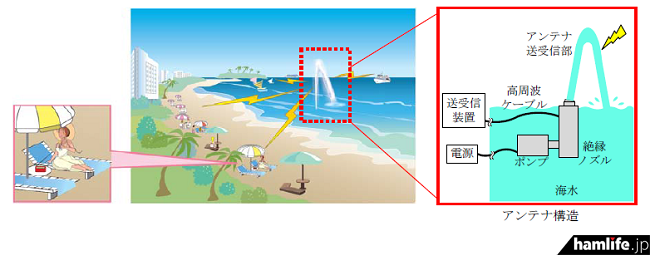 海水を使って電波を送受信するアンテナ「シーエアリアル」の適用イメージ(広報資料から)