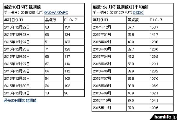 「70」以上まであった太陽黒点数(SSN)が、12月31日(木)に「18」まで下降(同Webサイトから)