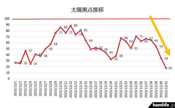 「70」以上まであった太陽黒点数(SSN)が、12月31日(木)に「18」まで低下(同Webサイトから)