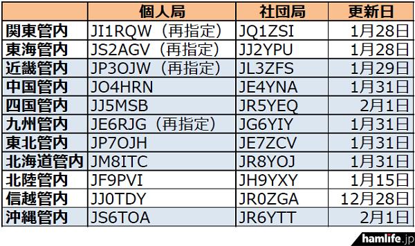 ja-callsign-fuyojyoukyou20160202-2