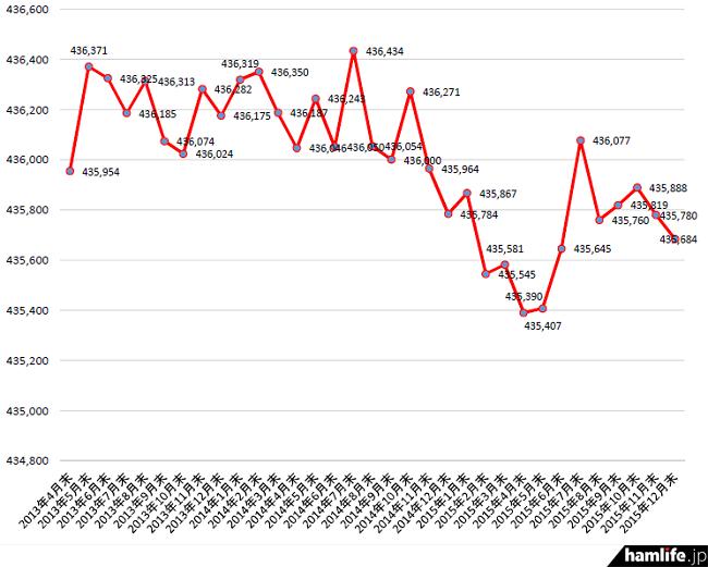 2013年4月末から2015年12月末までのアマチュア局数の推移