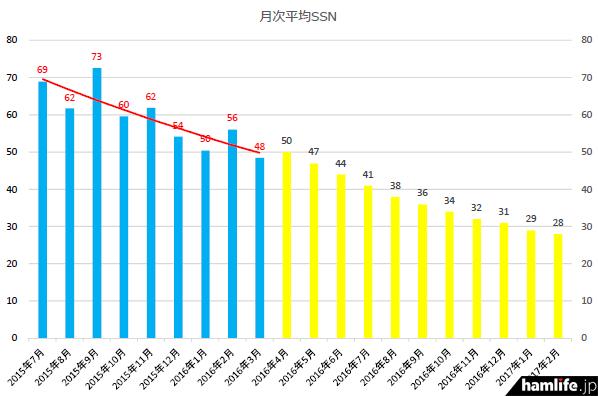 月平均の太陽黒点数(SSN)推移。左側の青色が実際の平均値。2016年4月以降の右側の黄色が宇宙天気情報センター発表の予測値。さらにSSNが下がっていく様子がわかるだろう