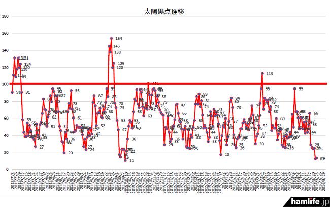太陽黒点数(SSN)が100を上回ることがなくなっている