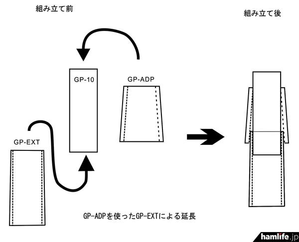 GP-ADPを使ったグラスファイバーポールの延長図