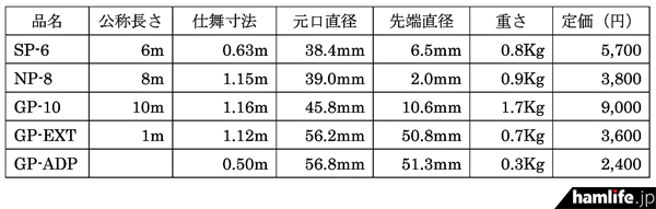 CGアンテナ社のグラスファイバーポールシステムのスペックと、エレクトロデザインにおける販売価格