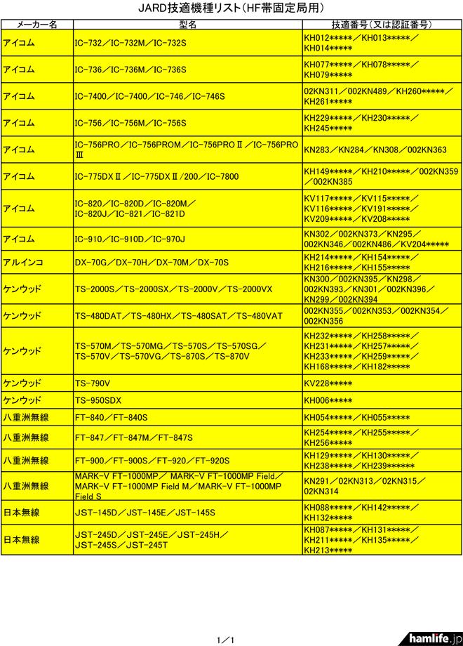 募集が始まったHF固定機のリスト(初期のJARD技適機種編)。今後は随時追加修正される