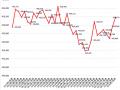 2013年4月末から2016年2月末までのアマチュア局数の推移