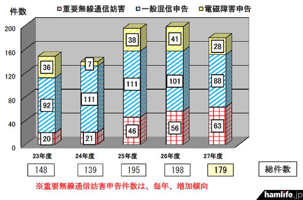 年度別申告などの推移。とくに「重要無線通信妨害」が毎年増加傾向にあることがわかる(同資料から)