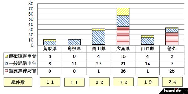 地域別申告件数。広島県が断トツに多い(同資料から)