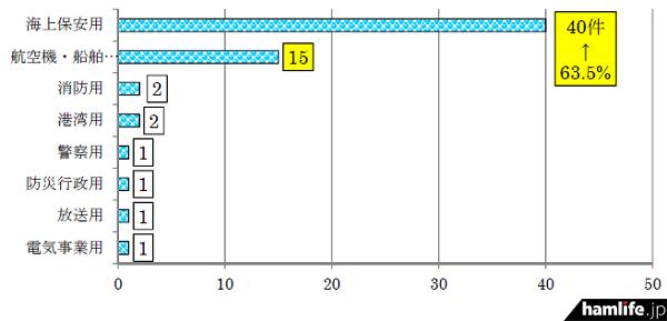 用途別にみる重要無線通信妨害申告件数(同資料から)