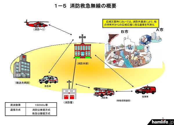 今までの150MHz帯アナログ波を使用したシステム(「消防防災通信ネットワークの現状について」から)