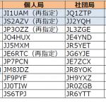 関東と東海で今月3回目の更新。1エリアはJI1の1stレター「T」から「U」へ----2016年5月28日時点における国内アマチュア無線局のコールサイン発給状況