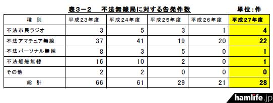 kinki-torishimari-gaiyo-h27-4