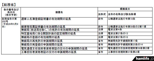 アマチュア局に該当する措置として公表された、災害救助法の適用区域に適用される「無線局の登録の有効期間の延長」「無線局の再免許の申請期間の延長」「無線局の再登録の申請期間の延長」など。これにより有効期間を一定程度延長(最長で平成28年9月30日まで)できることになる(報道資料から一部抜粋)