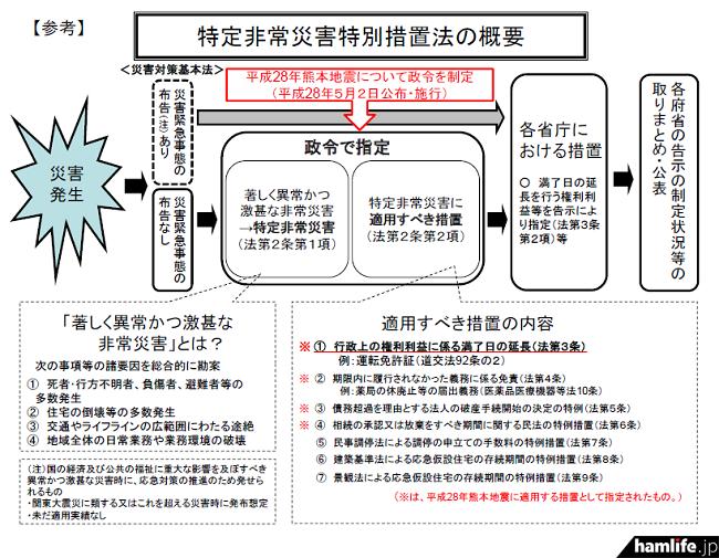 特定非常災害特別措置法の概要(報道資料から)