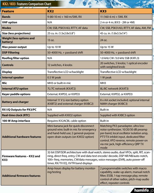新製品KX2とKX3の比較表