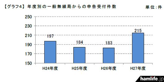 touhoku-soutsuu-torishimari-gaikyo2015-03