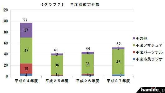 東北管内における電波監視の状況(同資料から)