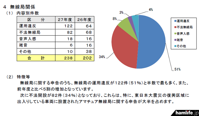 平成27年度における各種相談・申告の受付状況(同資料から)