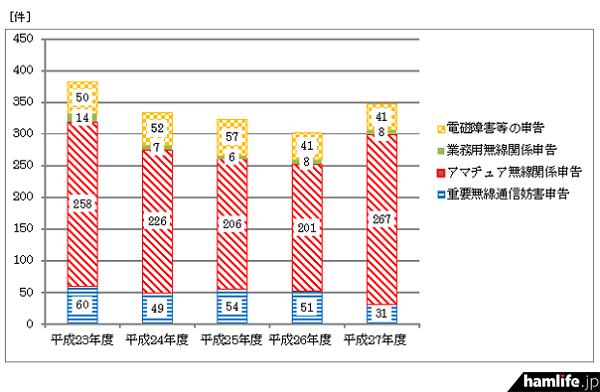 年度別申告等の推移(同資料から)
