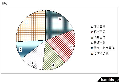 用途別の重要無線通信妨害申告件数(同資料から)