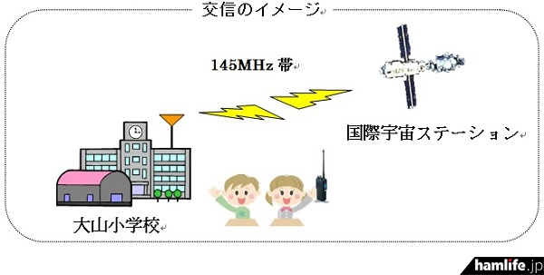 ARISSスクールコンタクトの交信イメージ(中国総合通信局の報道資料から)