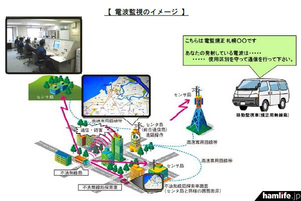 電波監視のイメージ(同資料から)