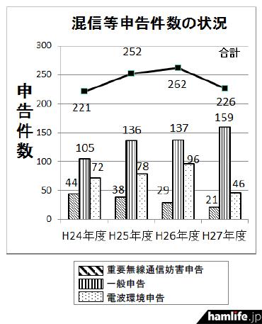 混信妨害、電波環境の申告受付総件数(同資料から)