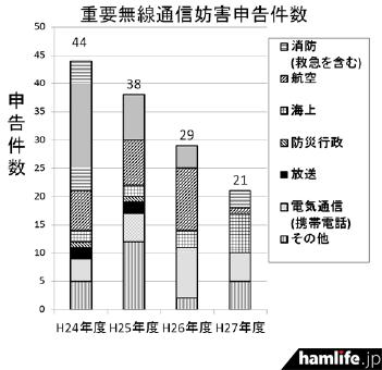 重要無線通信に対する混信妨害申告件数(同資料から)
