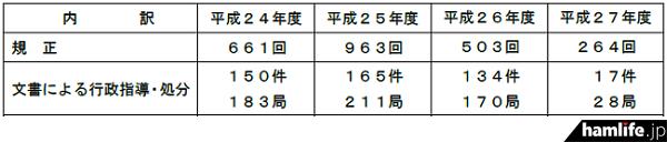 アマチュア無線の違反に対する対応(同資料から)