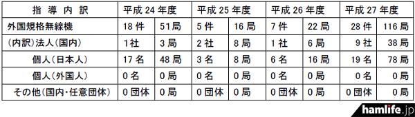 国内で使用が認められていない外国規格無線機の指導状況(同資料から)