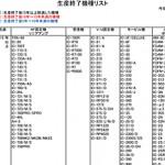 "<IC-756PROやIC-Z1が""修理受付不能""に>アイコム、「修理受付終了機種リスト」を1年ぶりに更新"