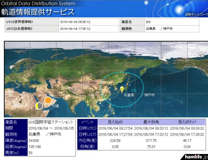 JAXA「軌道データ提供システム」より