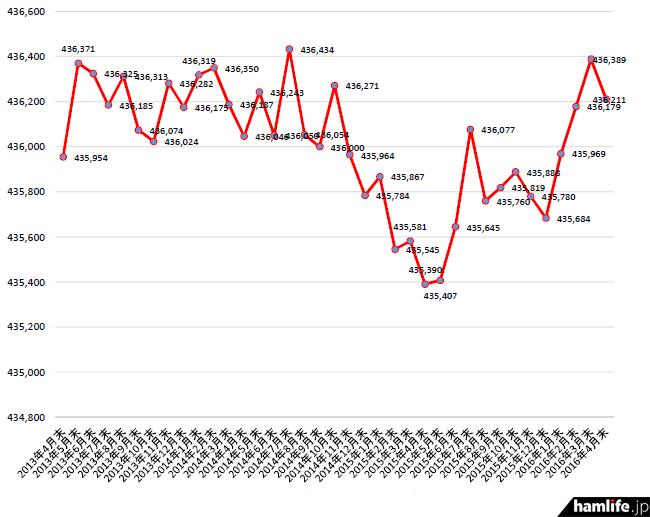 2013年4月末から2016年4月末までのアマチュア局数の推移