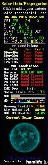 「N0NBH Solar Banners in QST Magazine」の情報をみると、80m-10mの日中、夜ですべて「poor(悪い)」、超短波帯でも「bad closed(バンド閉鎖)」と表示。真っ赤かな状態だ