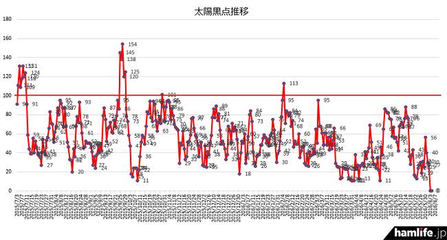 この1年間の状況を見て太陽黒点数(SSN)が100を越えたのは数回しかないことがわかるだろう