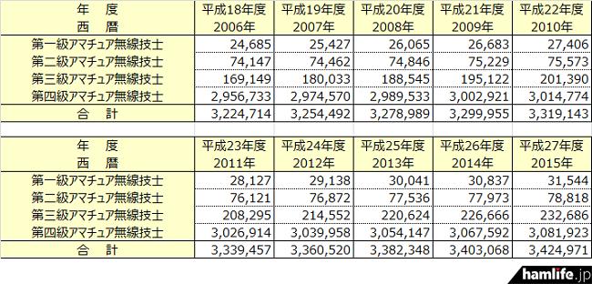 amateur-license-class-data2015-01