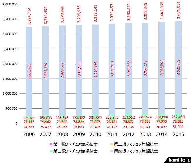 amateur-license-class-data2015-02