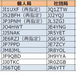 関東、東海、近畿、中国、四国、九州、東北、北海道、沖縄で更新。5エリアはJJ5の1stレター「M」から「N」へ----2016年7月2日時点における国内アマチュア無線局のコールサイン発給状況
