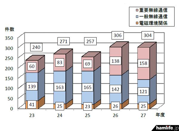 九州管内における混信・妨害申告件数の推移(同報道資料から)