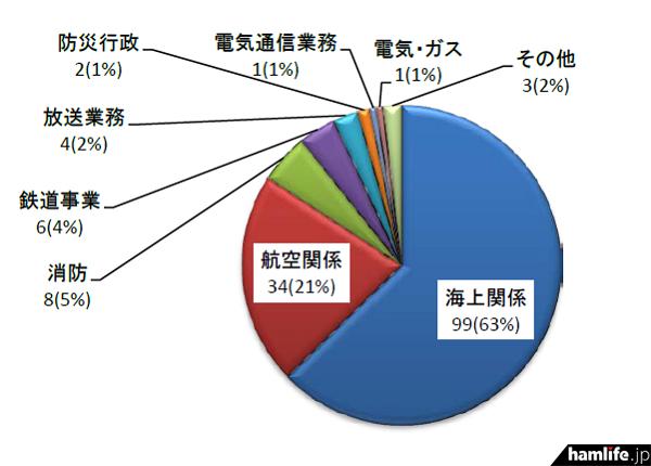 九州管内における用途別にみた重要無線通信妨害申告件数(同報道資料から)