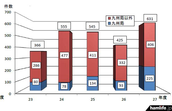 九州管内と全国における不法アマチュア無線措置件数の推移(同報道資料から)
