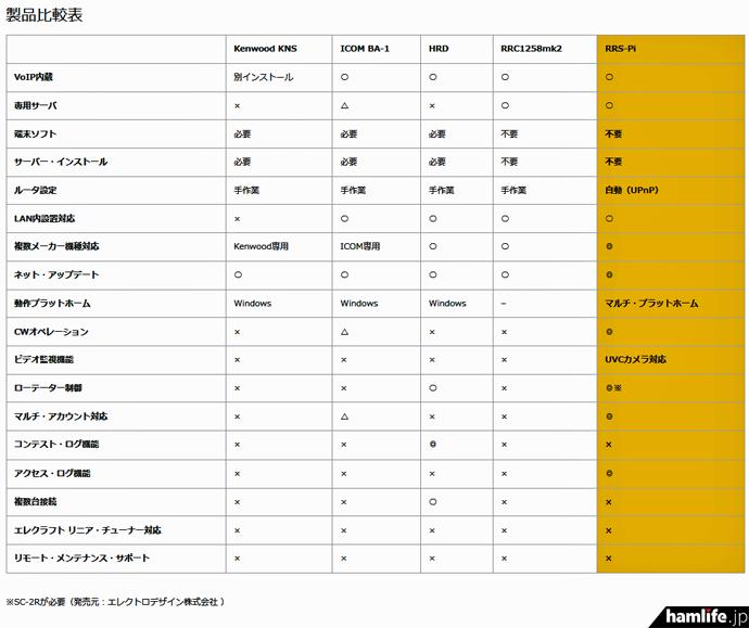 同社発表の機能比較表