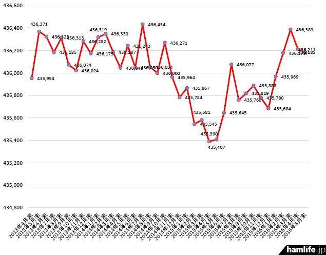2013年4月末から2016年5月末までのアマチュア局数の推移