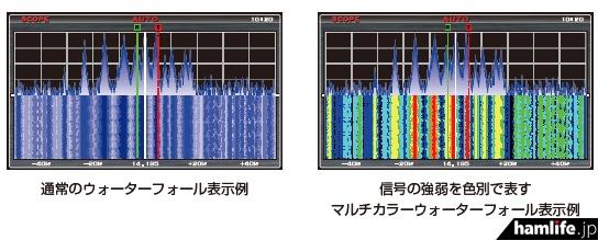 FTDX3000、FTDX1200のファームアップ資料より