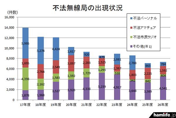平成26年度の「不法無線局の出現状況」は、前年度に比べて微増だった(同資料から)