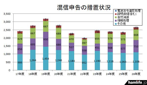 平成26年度の「混信申告の措置状況」は増加傾向が見られる。とくに電波法令違反処理が増加が顕著である(同資料から)