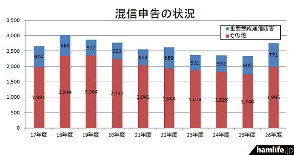 「混信に関する申告状況」では、平成26年度の重要無線通信関係の771件で前年度比127%も増加した(同資料から)